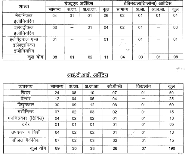 MPPGCL Recruitment 2020, Post Name & Number Of Vacancies.