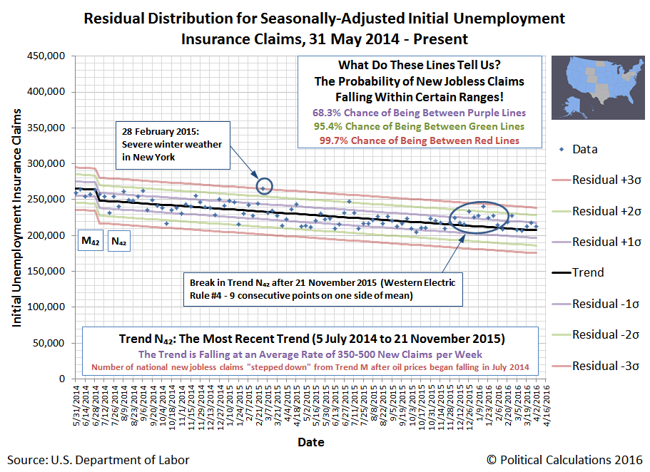 Non-Fracking States: Residual Distribution of Seasonally-Adjusted Initial Unemployment Insurance Claims Filed Weekly from 31 May 2014 through 9 April 2016