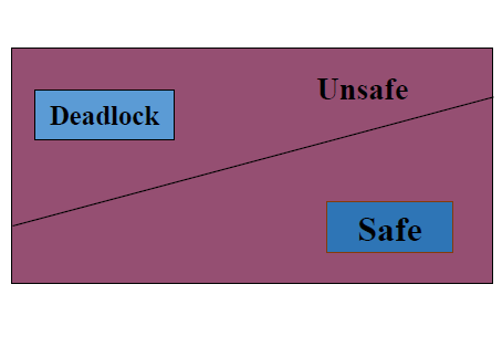 Deadlock Avoidance and Bankers Algorithm in OS