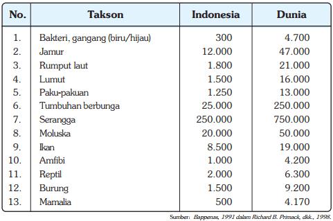 Tabel Perbandingan Perkiraan Jumlah Spesies Indonesia dan Dunia