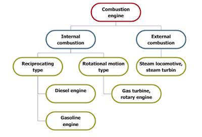 Klasifikasi Diesel Engine dan Gasoline Engine