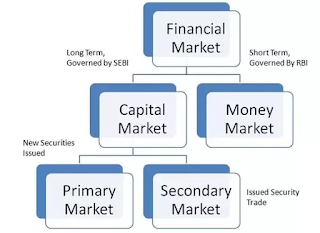 Financial Markets: Definition, Types And Functions