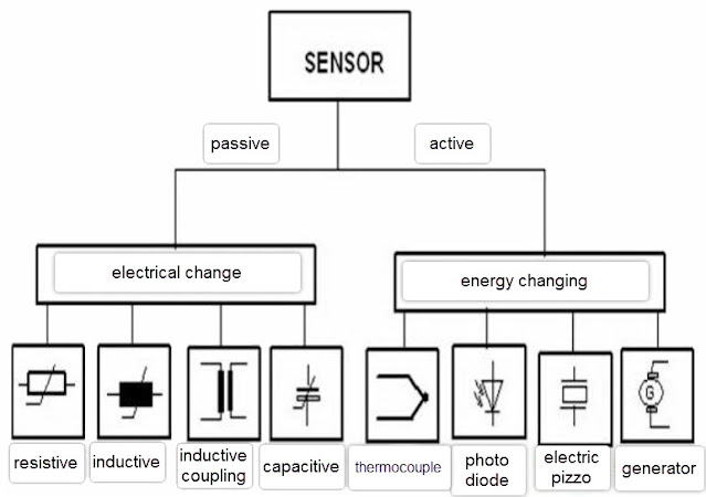 Figure: The nature of the sensor based on the classification according to its function.