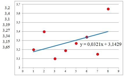 Simulação de gráfico de dispersão XY e linha de tendência (valores fictícios).