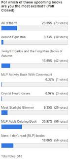 MLP Merch Poll #86 Results