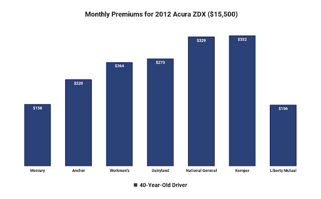 acura-zdx-car-insurance-cost