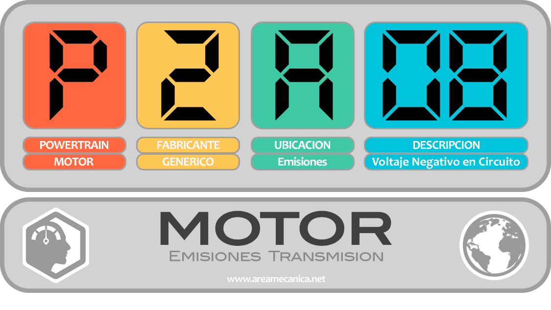CODIGOS DE FALLA (P2A00-P2AFF) MOTOR | OBD2 | DTC