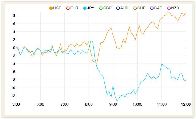Currency performance Chart  (June 8, 2021) - Japan's Economy Shrank an Annualized 3.9% in 1Q - USDJPY advanced Forex Trade Signal Review - RichDadph Forex Trading Guide
