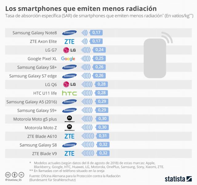 Smartphone con menor nivel de radiación SAR.