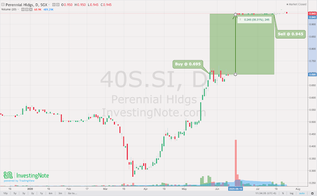 Bye-bye Perennial Real Estate Holdings Ltd (SGX:40S). Thank you for the +35.97% profit