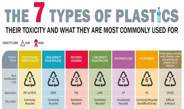 The 7 Types of Plastics: Their Toxicity and What They are Most Commonly Used For