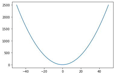 How to plot parabola in Python