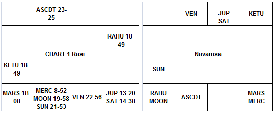Astrological Roadmap for Correct Prognostication - II -chart 1