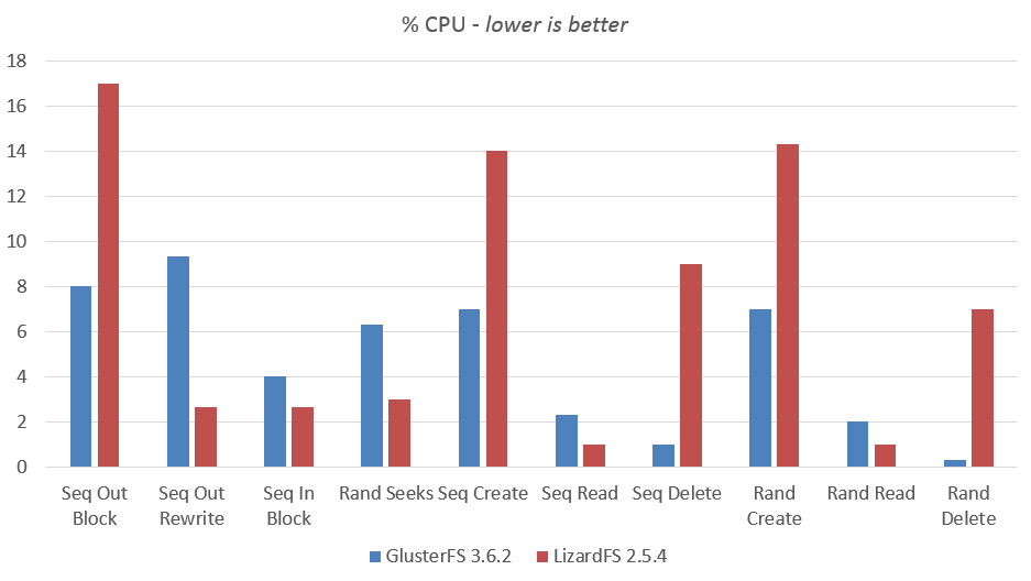 Distributed File System benchmark