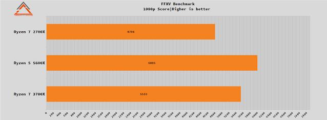 ryzen 5 5600x benchmark