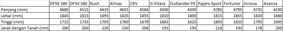 Perbandingan dimensi DFSK Glory dengan kompetitor