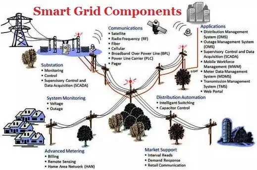 Smart Grid Components
