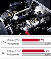 Nissan Forklift Diesel Enginee