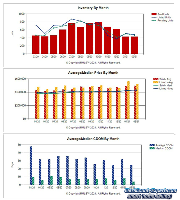 Charts of Vancouver WA Home Sales Trends in February 2021