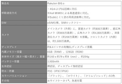 Rakuten BIG sのスペック表
