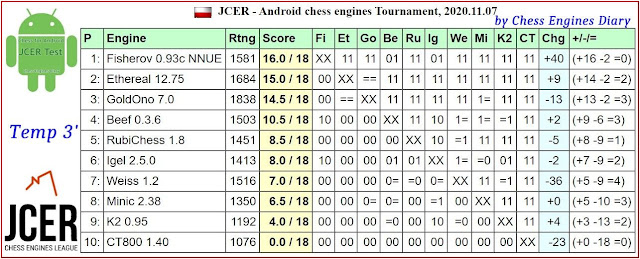 JCER chess engines for Android - Page 3 07112020.AndroidChessEngines%2BTourn