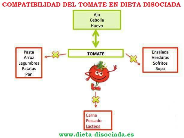 Dieta disociada tomate natural