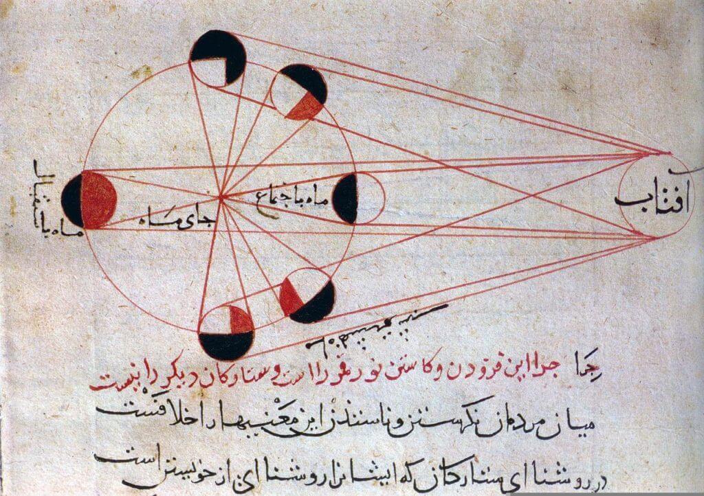 আল-বিরুনির জ্যোতির্বিজ্ঞানের একটি কাজ, চাঁদের বিভিন্ন পর্যায়
