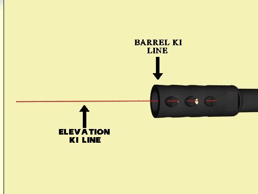 Line of Elevation
