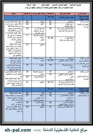 المادة المطلوبة لمبحث التربية الإسلامية للصف السادس (الفترة الرابعة) الفصل الثاني