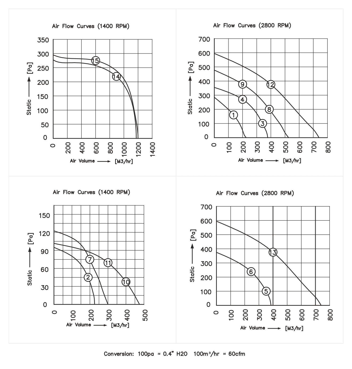 Technical Chart - Single Inlet Centrifugal Blowers