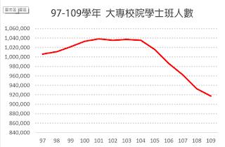 大專校院學士班人數97-109學年