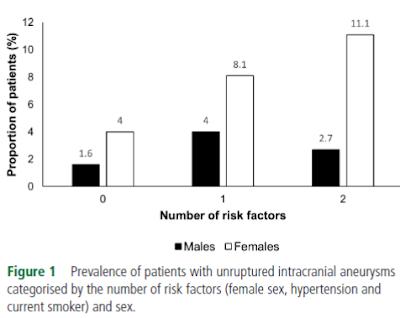女性、喫煙、高血圧と動脈瘤率