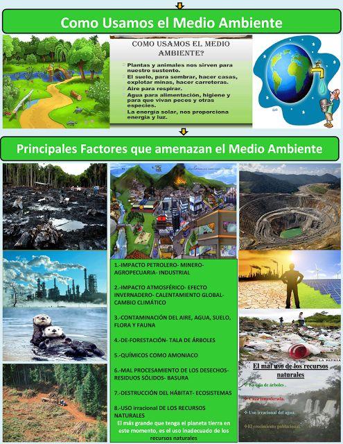 mapa mental como usamos el medio ambiente