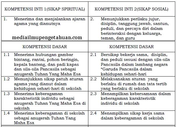 KI dan KD PPKn SD-MI Kelas 2 Semester 1-2 Kurikulum 2013