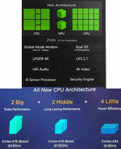 Chipset Baru Huawei diklaim Lebih Unggul dari Qualcomm dan MediaTek