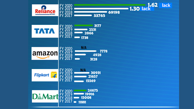 Who is Reliance Retail competing with?