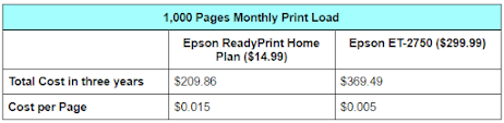 Epson ReadyPrint vs Epson EcoTank: 1,000 Pages Monthly Print Load