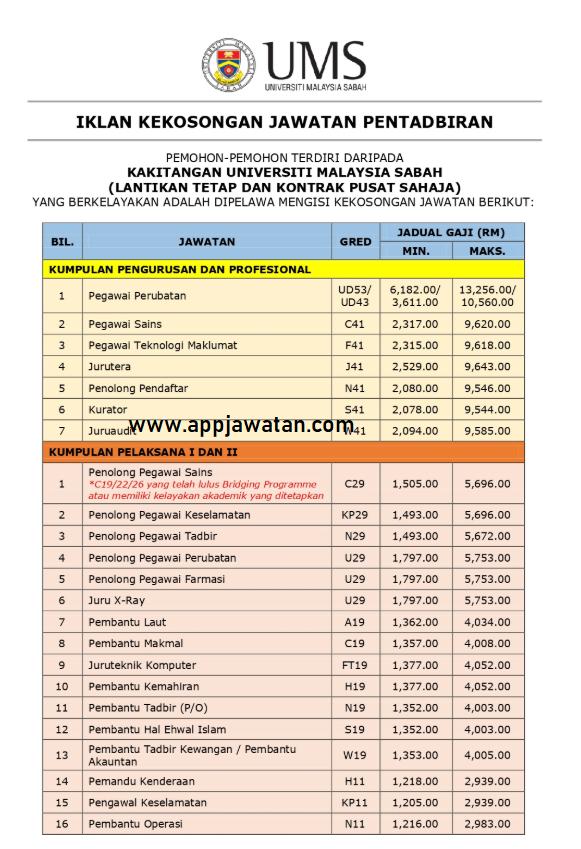 Jawatan Kosong Terkini di Universiti Malaysia Sabah (UMS).