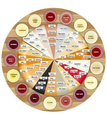 Primeira fotogarfia publicada no artigo Harmonizando queijos e vinhos: guia prático