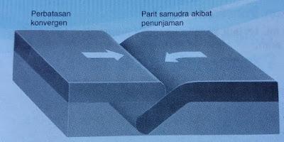 tipe-gerakan-konvergen