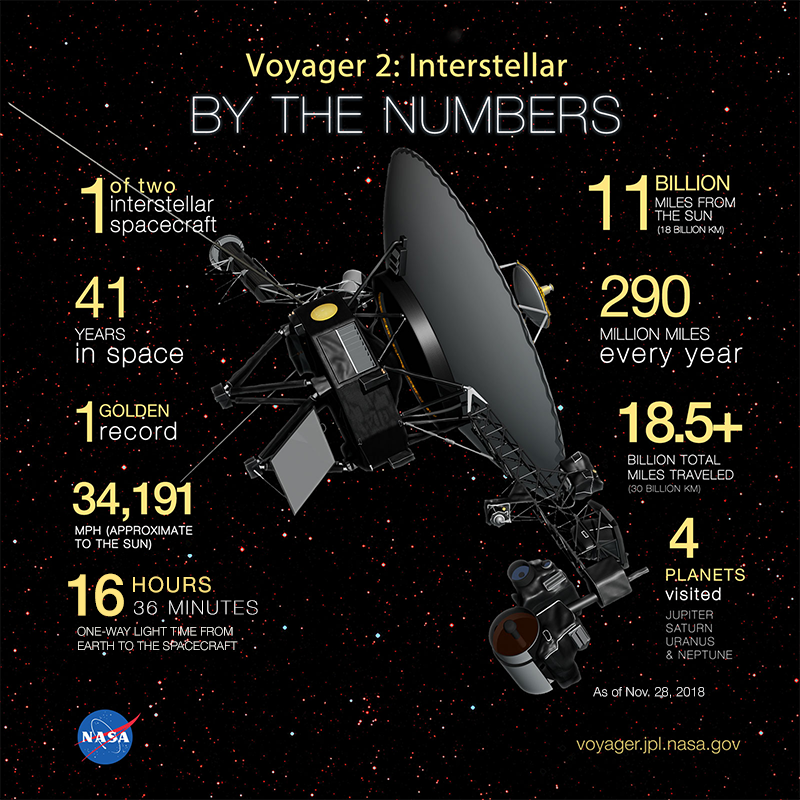 Voyager 2: Interstellar By the Numbers #infographic