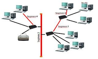 Jenis dan Fungsi Topologi Jaringan Komputer
