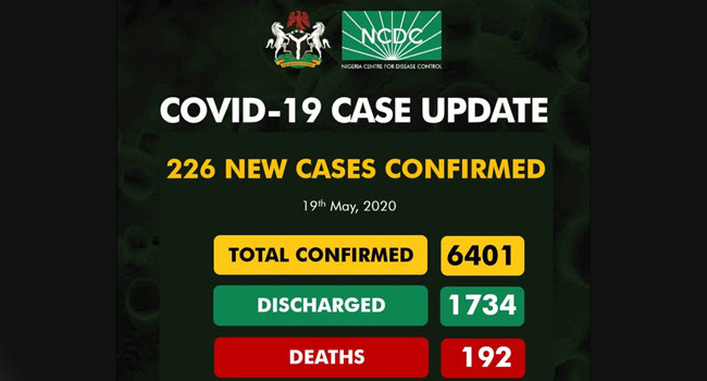 Nigeria Records 226 New COVID-19 Cases, Total Infections Now 6,401 #Arewapublisize