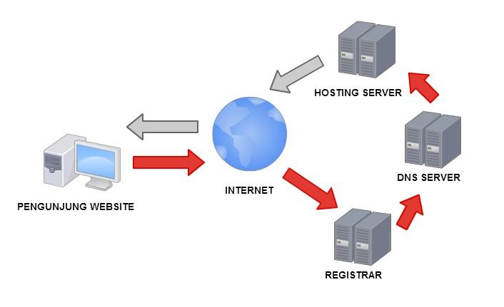 diagram cara kerja website