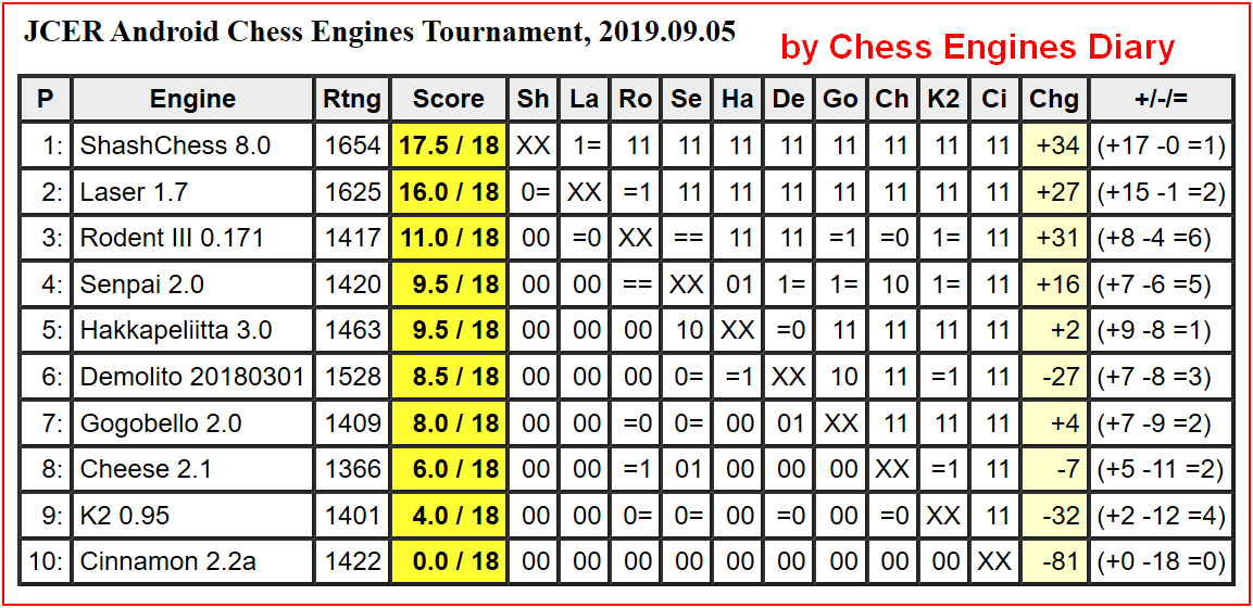 JCER chess engines for Android 05092019.AndroidChessEngines%2BTourn