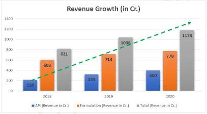 Sequent Scientific Revenue