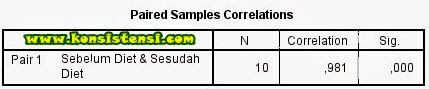 Uji Paired Sample t Test dengan SPSS