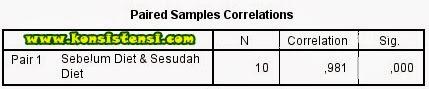 Uji Paired Sample t Test dengan SPSS