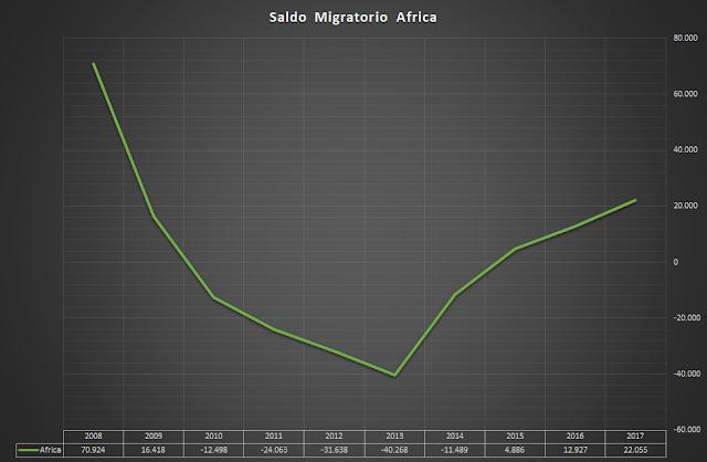 saldo migratorio africa