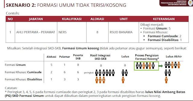 SKENARIO 2 : FORMASI KHUSUS TIDAK TERISI / KOSONG